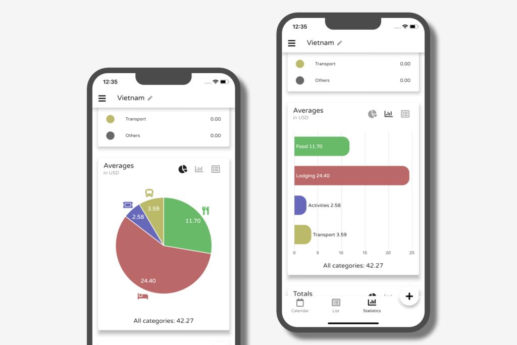 Statistiken: Kuchen- und Balkendiagram in der Reisekosten App