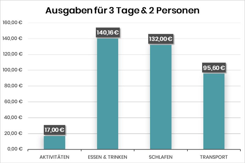 Das sind die Gesamtkosten nach Kategorien für drei Tage Salzburg für zwei Personen